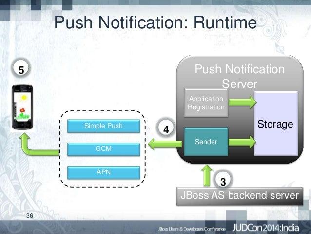 Backend Server Development Jboss as Backend Server 36