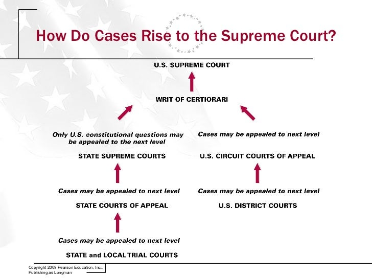 What kind of jurisdiction does the US Supreme Court have?