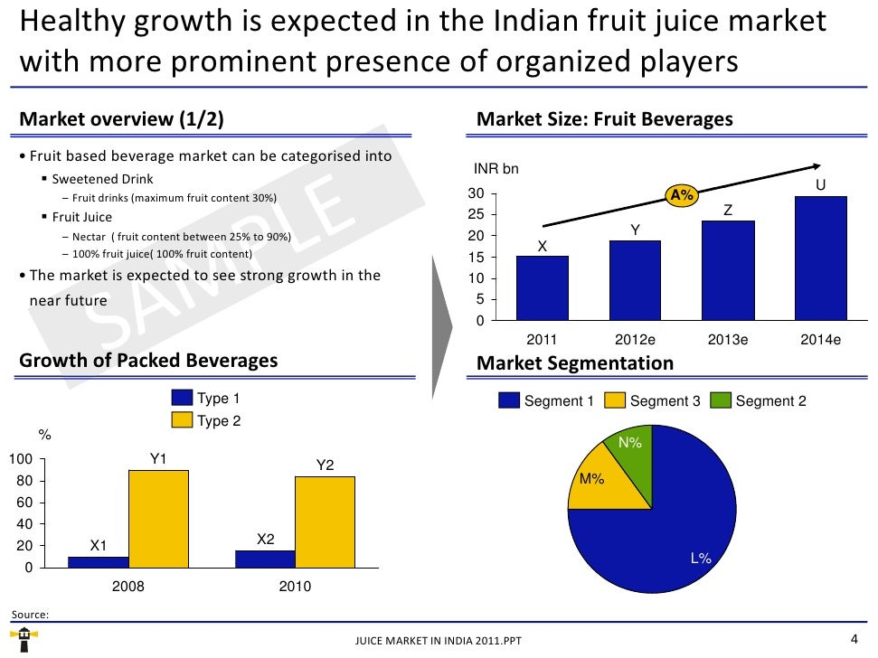 market research report on packaged fruit India packaged fruit-based beverages industry outlook to 2019 - 100% juices and nectars to drive future growth provides a comprehensive analysis of the various aspects such as market size of the india packaged fruit based beverages industry, packaged 100% juices and nectars market, and packaged fruit drinks market.