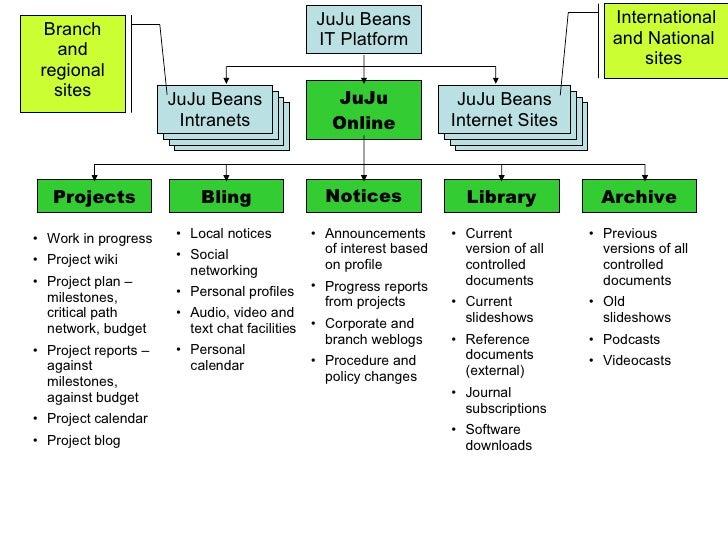 JuJu Beans IT Platform JuJu Online Projects JuJu Beans Intranets JuJu Beans Internet Sites JuJu Beans Internet Sites JuJu ...