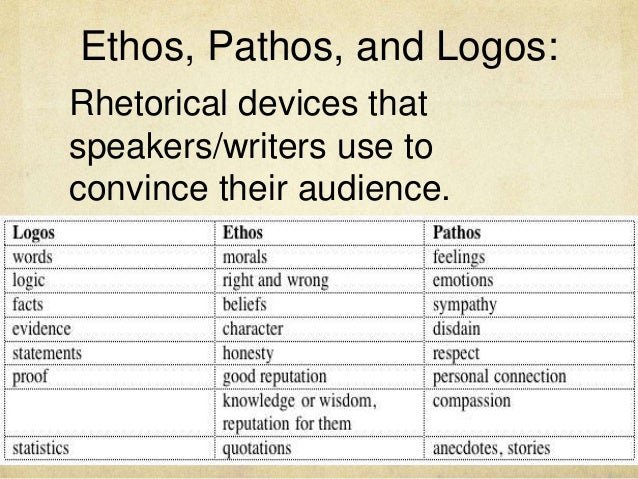 pathos ethos logos mark antonys speech Pre-writing worksheet: ethos, pathos, logos in antony's speech in each column write the lines of antony's speech that show ethos, pathos or logos since you will be using this for your paper, you will want to also note the line number.