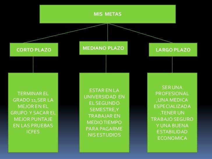 MIS  METAS<br />MEDIANO PLAZO<br />LARGO PLAZO<br />CORTO PLAZO<br />TERMINAR EL GRADO 11,SER LA MEJOR EN EL GRUPO  Y SACA...