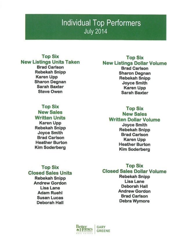 July Top Performers - Better Homes And Gardens Real Estate Gary Greene - The Woodlands and Magnolia