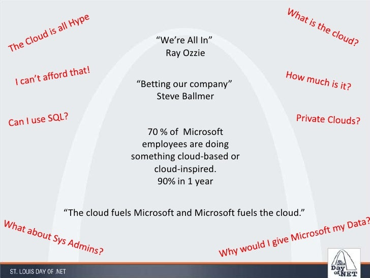 "What is the cloud?<br />The Cloud is all Hype<br />""We're All In"" <br />Ray Ozzie<br />I can't afford that!<br />How much ..."