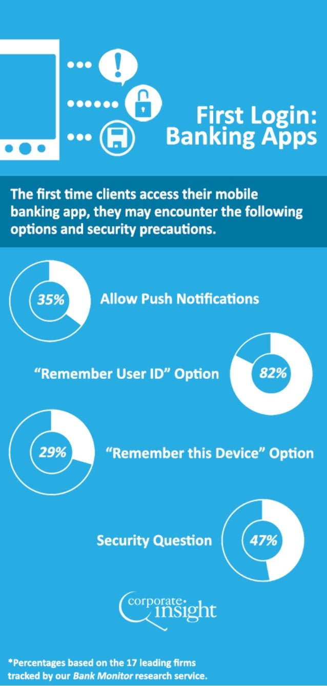 June 2013 Mobile Infographic: First Login Experience on Banking Apps