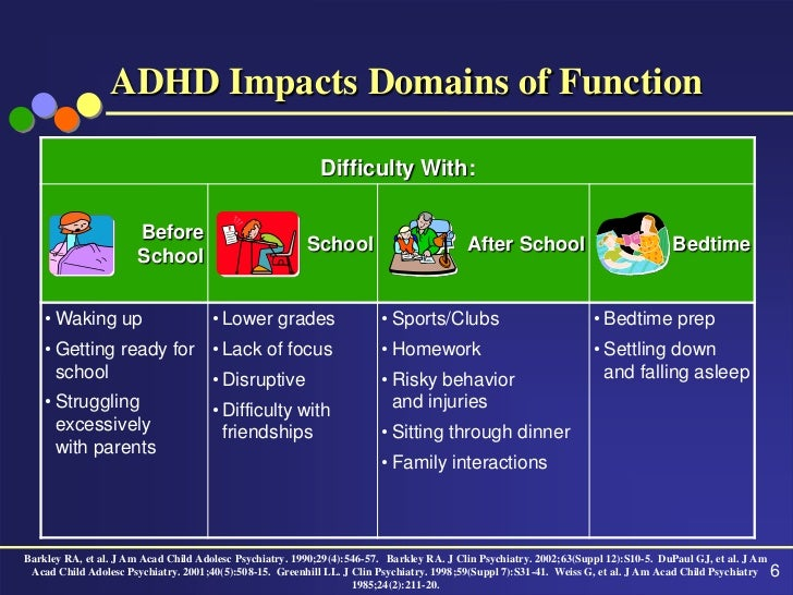 what do teachers know about adhd So, why do teachers need to know about adhd teachers spend the majority of the day with your child during the school year if your child has adhd, you want her.