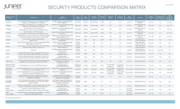 Juniper Networks Product Comparisons