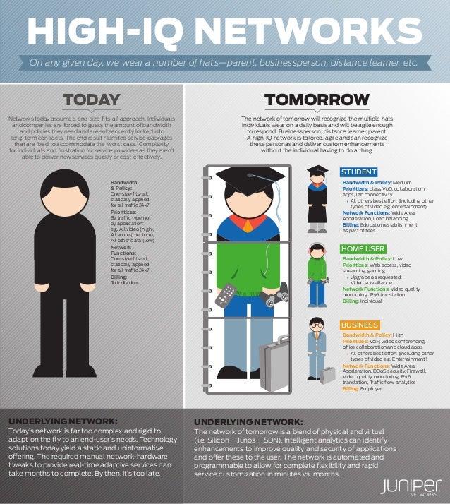High-IQ Networks