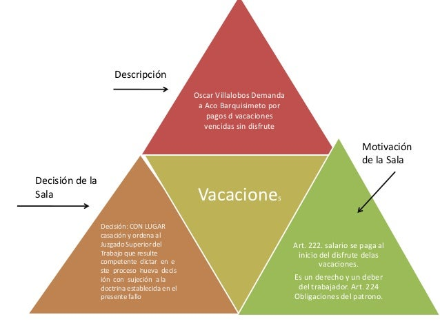 Oscar Villalobos Demanda  a Aco Barquisimeto por  pagos d vacaciones  vencidas sin disfrute  Descripción  :  Vacaciones  A...