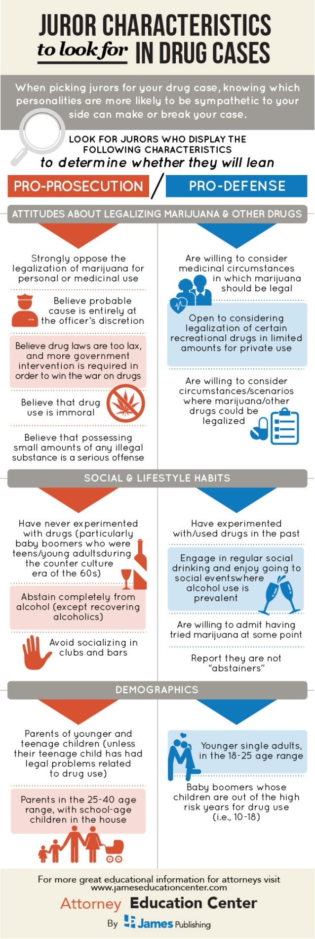 Juror Characteristics to Look for in Drug Cases