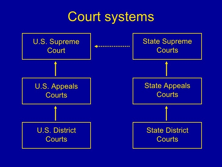 how does the united states court system compare to court systems in other countries Government legal system: countries the sovereign base area administration has its own court system to deal united states: common law system based on.