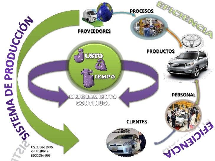 jit ensayo Es posible aplicar el jit para mejorar tanto la manufactura como la producción de servicios pro que ambos son sistemas de procesos de producción y por qué el jit es en esencia una filosofía de eliminación de desperdicios orientada a procesos.