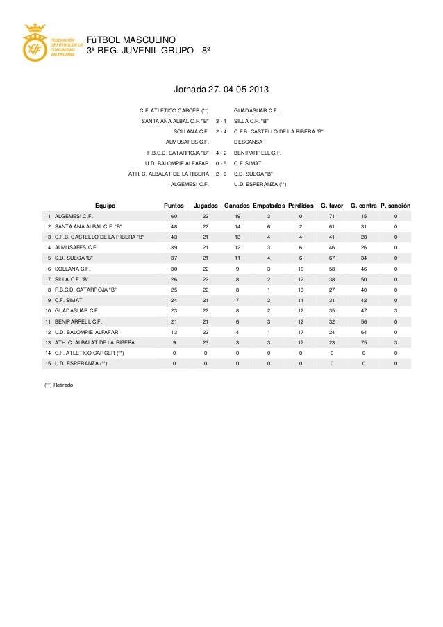 FúTBOL MASCULINO3ª REG. JUVENIL-GRUPO - 8ºJornada 27. 04-05-2013C.F. ATLETICO CARCER (**) GUADASUAR C.F.SANTA ANA ALBAL C....