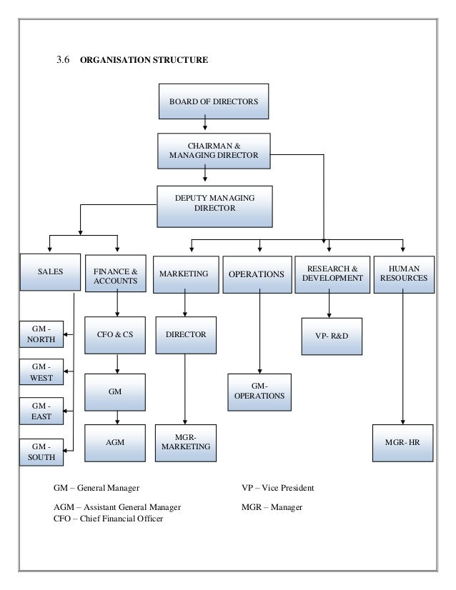 organizational structure of the godrej company Keeping the old, embracing the new the structure because and both nisaba and pirojsha seem to have seized the opportunity with godrej one the company's.