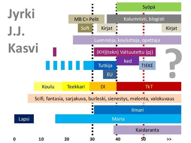 Syöpä 0 10 20 30 40 50 >> Koulu Teekkari DI Tutkija Lapsi (KH)(tekn) Valtuutettu (pj) ked Scifi, fantasia, sarjakuva, burl...