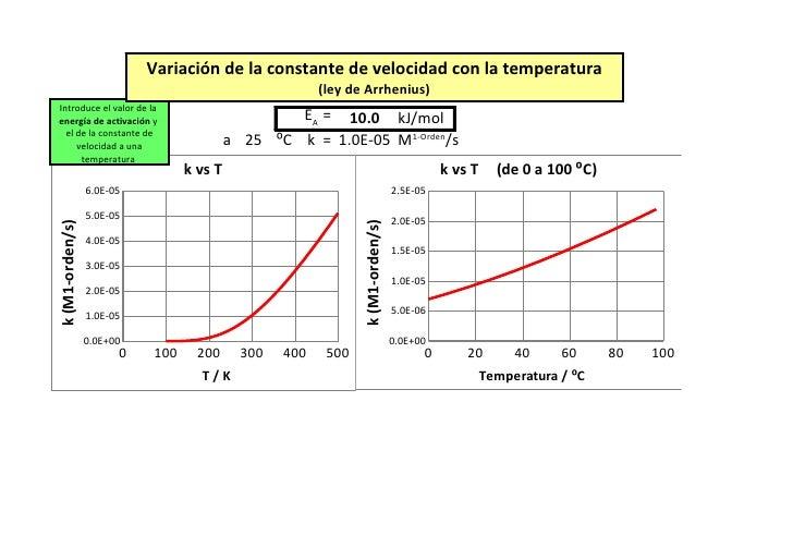 Ley de Arrhenius: Variación de la constante de velocidad con la temperatura