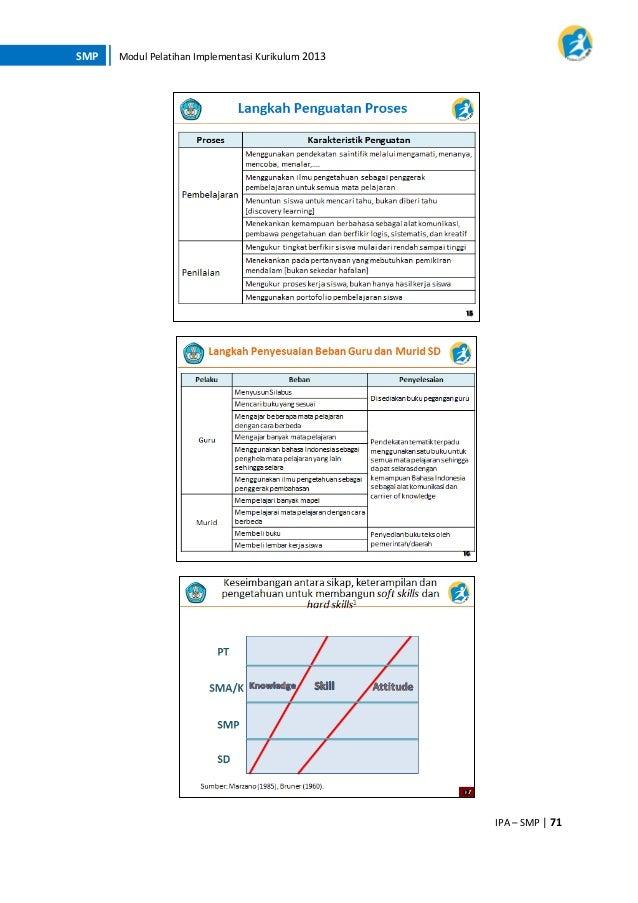 K13 Modul Pelatihan Smp Ipa