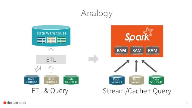 ETL vs Spark (fuente: http://image.slidesharecdn.com/k2ionstoica-151028153637-lva1-app6892/95/spark-summit-eu-2015-revolutionizing-big-data-in-the-enterprise-with-spark-10-638.jpg?cb=1469144488)