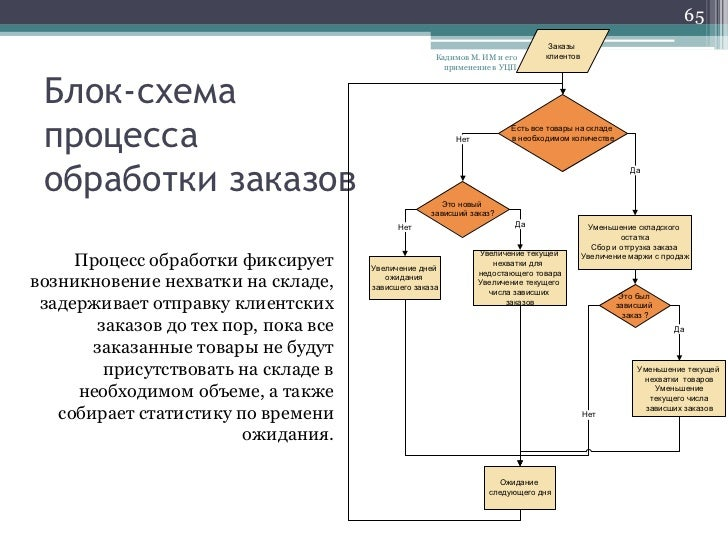 в УЦП Блок-схема процесса