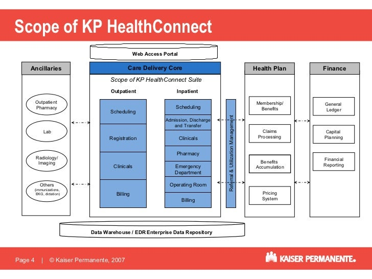 Kaiser Permanente Healthconnect Ehr And Snomed