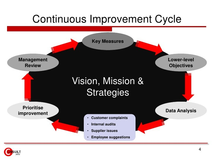 Continuous Improvement Model Education | Gallery