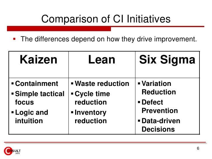 Kaizen Continuous Process Improvement Cpi