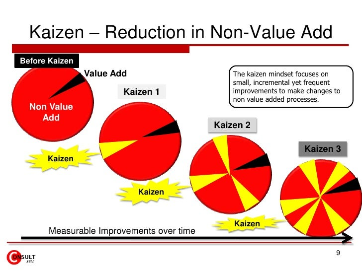 continuous improvement and kaizen Continuous improvement or kaizen is a business improvement technique that transformed japanese factories in the 1970s kaizen, literally 'good change', was applied to tackle inefficiency and waste in the production process.