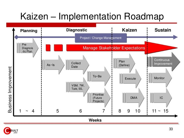 kaizen project Ask how the kaizen™ project management model can allow your capital projects to be delivered on time.