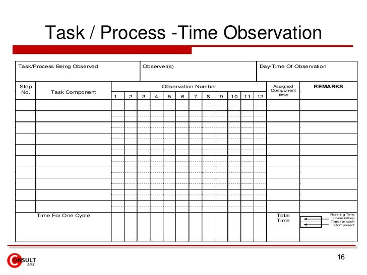Time Motion Study Excel Template Mandegarfo