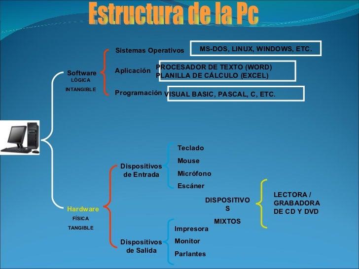 Estructura de la Pc Software Sistemas Operativos Aplicación Programación Hardware Dispositivos de Entrada Dispositivos de ...