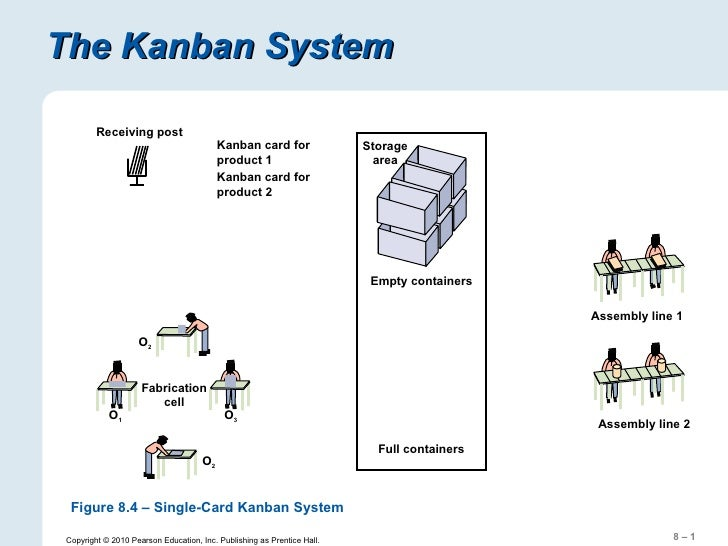The Kanban System Copyright © 2010 Pearson Education, Inc. Publishing as Prentice Hall. Figure 8.4 – Single-Card Kanban Sy...