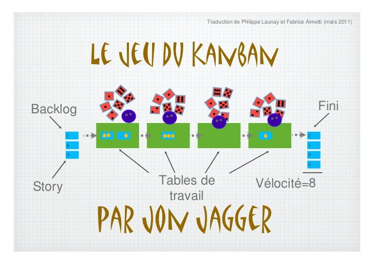 Traduction de Philippe Launay et Fabrice Aimetti (mars 2011)            Le jeu dU KanbanBacklog                           ...