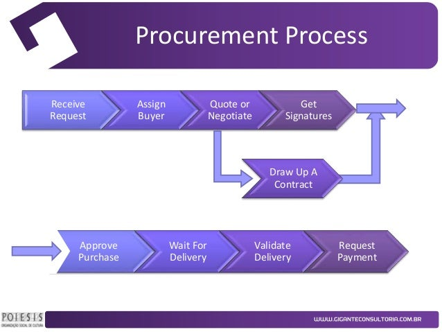 procurement process The contract notice will specify what minimum requirements suppliers must meet to be pre-qualified for participation in a given tender process, cf article 42 in the eu-directive on tendering.