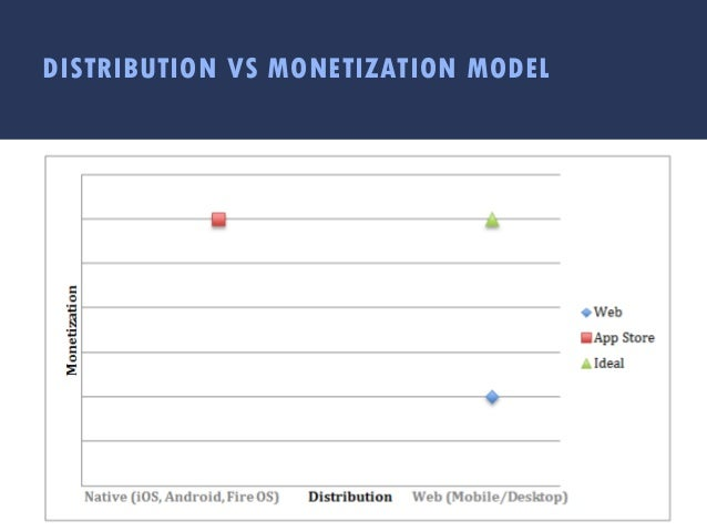 DISTRIBUTION VS MONETIZATION MODEL