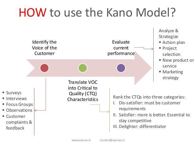 Kano Model For Customer Needs