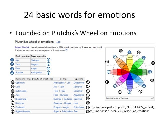 the basic definition of the word emotion Concept of emotion is classically defined basic-level emotion concepts are  classically defined  emotion words along prototype lines (bullock & russell,  1986.