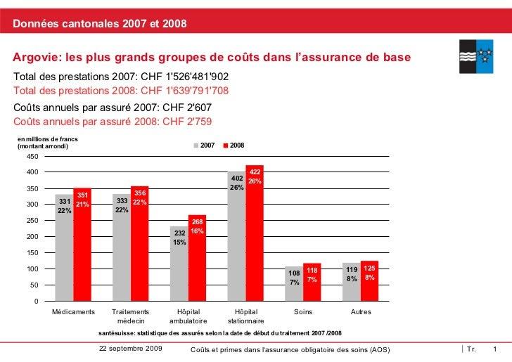 Données cantonales  2007 et 2008 Argovie:  les plus grands groupes de coûts dans l'assurance de base Coûts annuels par ass...