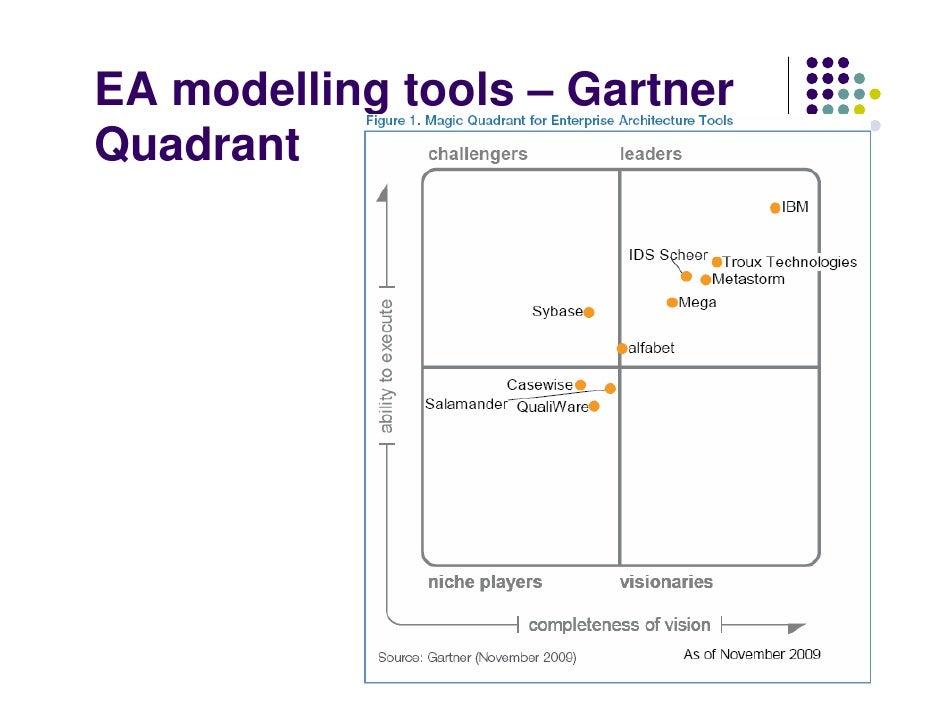 Enterprise architecture for Tools for enterprise architecture