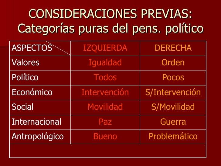 CONSIDERACIONES PREVIAS: Categorías puras del pens. político Problemático Orden Igualdad Valores Bueno Antropológico Guerr...