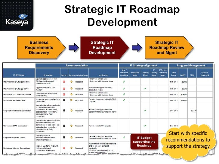 strategic planning and management through the application of computer technology Define the components of strategic management describe the strategic planning process and swot analysis advancing technology 6 chapter 8 strategy formulation and implementation strategy strategy.