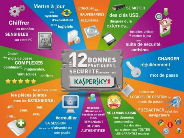 Bonnes pratiques de sécurité - Kaspersky