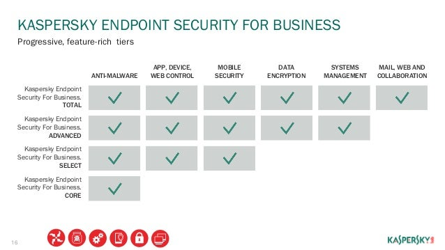 Kaspersky Endpoint Security For Business 2015