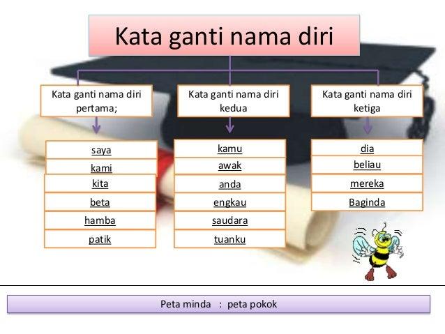 Kata Ganti Nama Lessons Tes Teach