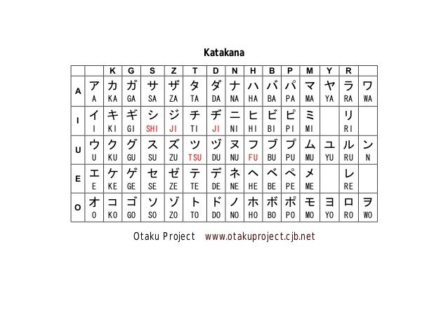 Katakana K A I U E O  G  S  Z  T  D  N  H  B  P  M  Y  R  ア カ ガ サ ザ タ ダ ナ ハ バ パ マ ヤ ラ ワ A  KA  GA  SA  ZA  TA  DA  NA  HA ...