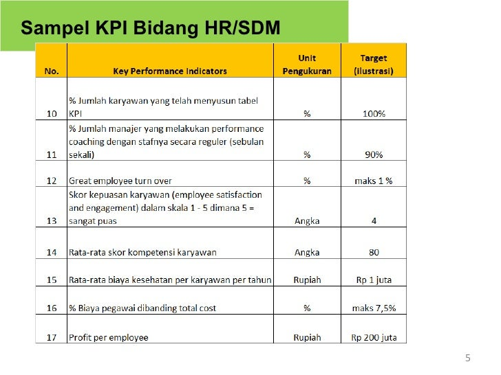 Implementing winning KPIs in a Small-to-Medium