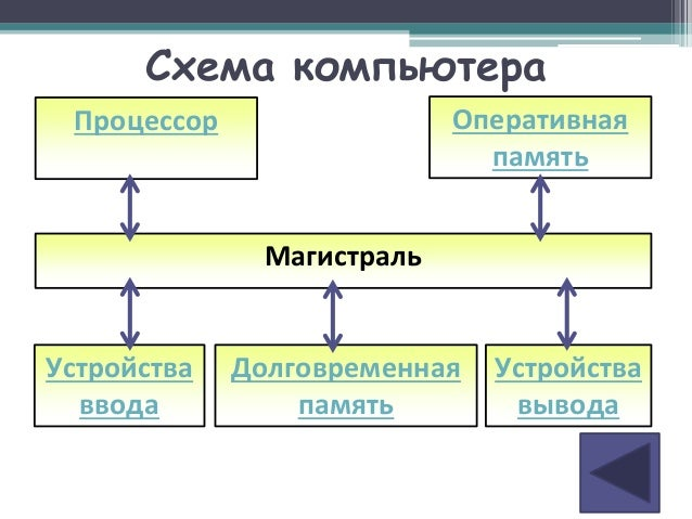 Схема компьютера Оперативная