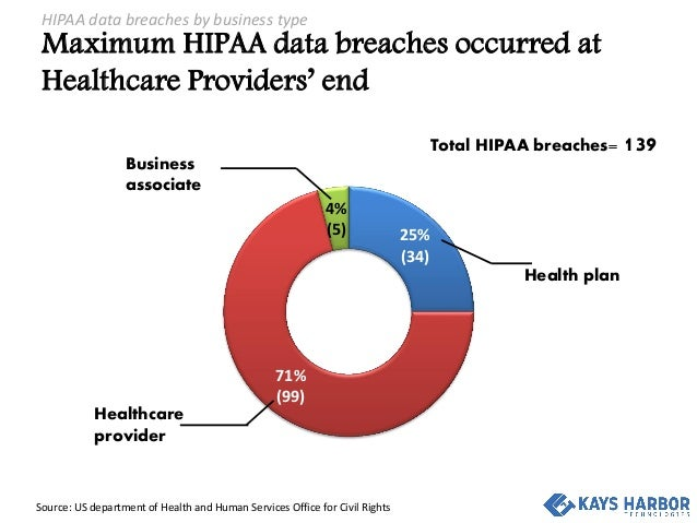 Analysis of HIPAA data breaches in 1st half of 2015