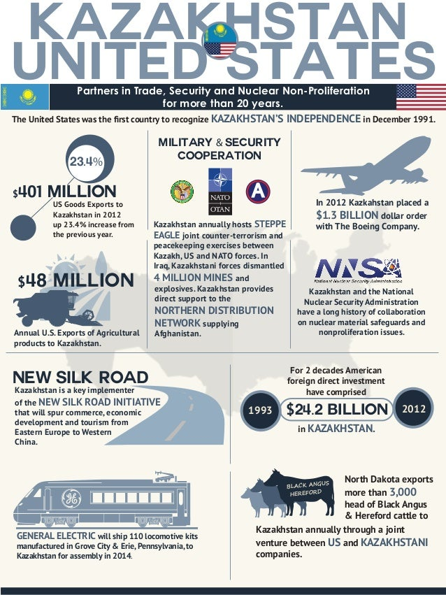 United States KAZAKHSTAN Partners in Trade, Security and Nuclear Non-Proliferation for more than 20 years. The United Stat...