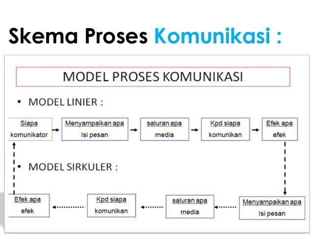 Kb 1 komunikasi kebidanan modul 1
