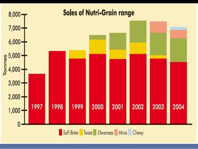 Nutri Grain Elevenses Extending The Nutri Grain